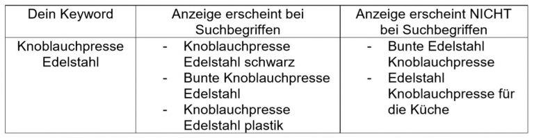 Amazon PPC Kampagne mit Phrase Match Keywords. Alles darüber erfährst du in diesem Blogbeitrag über Amazon PPC Kampagnen.