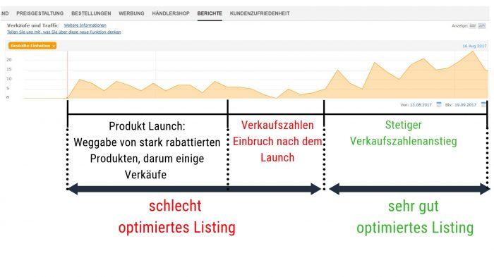 Hier siehst du den Unterschied von einem unteroptimierten Amazon Listing, welches später optimiert wurde. Danach haben sich die Verkäufe vervielfacht.